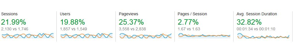 first month SEO results