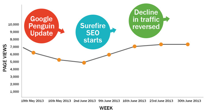 reversed decline trend